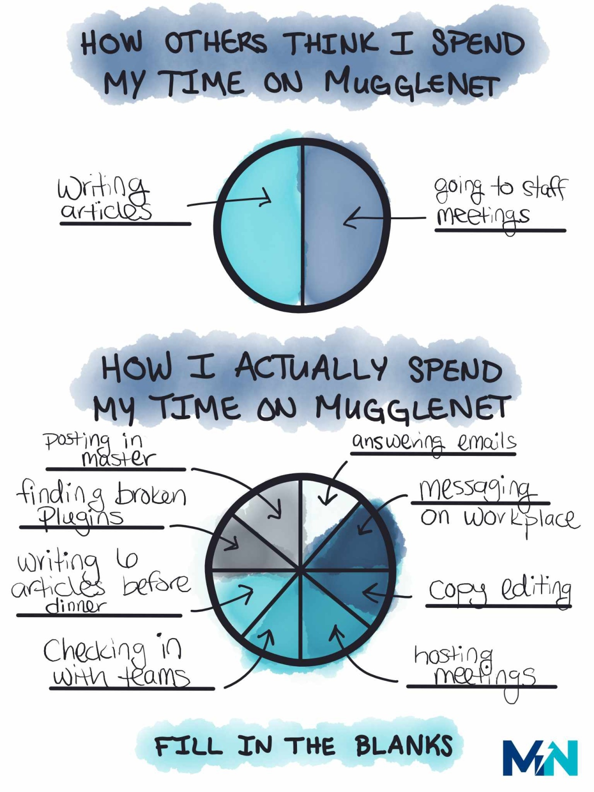 this is a graphic with two filled out pie charts. the goal of this graphic was to be an example of how to fill out the blank graphic for mugglenet staff. the top circle was filled out with how staff thinks I spend my time, and the bottom graphic was how staff actually spends time. fun little staff game for mugglenet.
